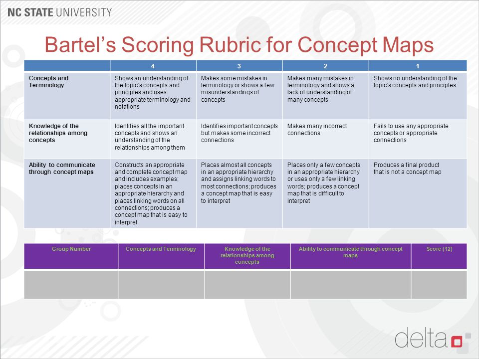 Bartel's Scoring Rubric for Concept Maps 4321 Concepts and Terminology Shows an understanding of the topic's concepts and principles and uses appropri