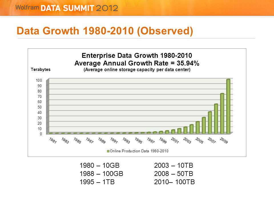 Data Growth 1980-2010 (Observed) 1980 – 10GB 1988 – 100GB 1995 – 1TB 2003 – 10TB 2008 – 50TB 2010– 100TB