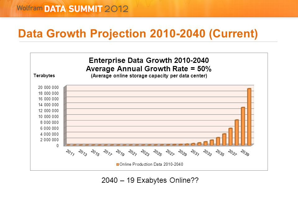 Data Growth Projection 2010-2040 (Current) 2040 – 19 Exabytes Online