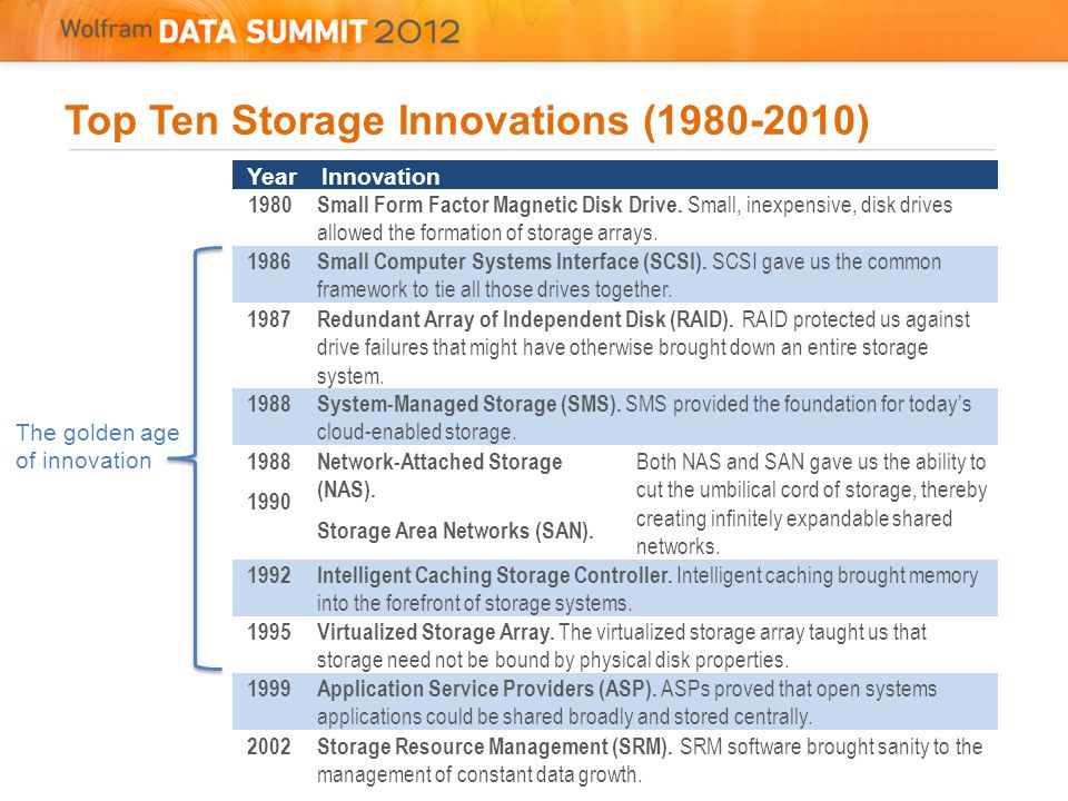 Top Ten Storage Innovations (1980-2010) YearInnovation 1980Small Form Factor Magnetic Disk Drive.