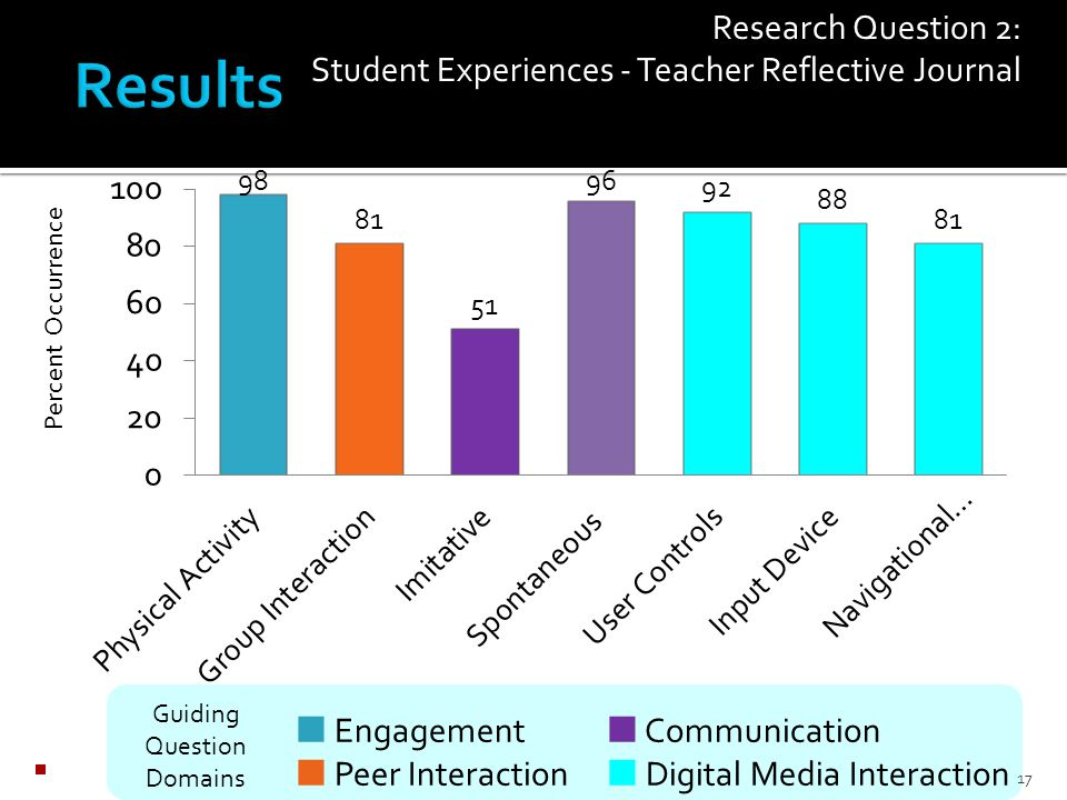  Response to media  Media controls  Input device  Interest in technology  Insufficient RAM  Inactive links Interaction with Digital Media Research Question 2: Student Experiences Teacher Reflective Journal 16