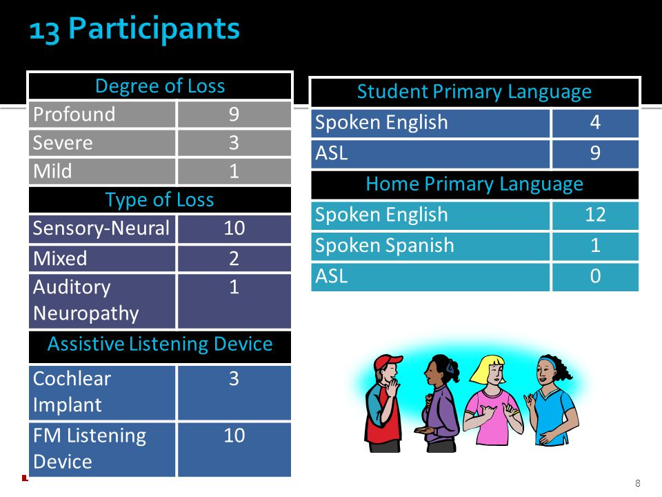Receptive vocabulary skills Multimedia vocabulary instruction  Knowledge  Attitudes  Experiences 7