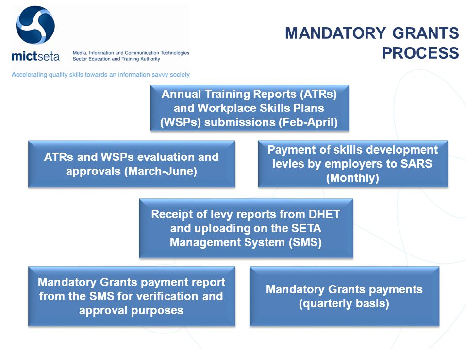 MANDATORY GRANTS PROCESS Annual Training Reports (ATRs) and Workplace Skills Plans (WSPs) submissions (Feb-April) ATRs and WSPs evaluation and approvals (March-June) Receipt of levy reports from DHET and uploading on the SETA Management System (SMS) Mandatory Grants payment report from the SMS for verification and approval purposes Mandatory Grants payments (quarterly basis) Payment of skills development levies by employers to SARS (Monthly)