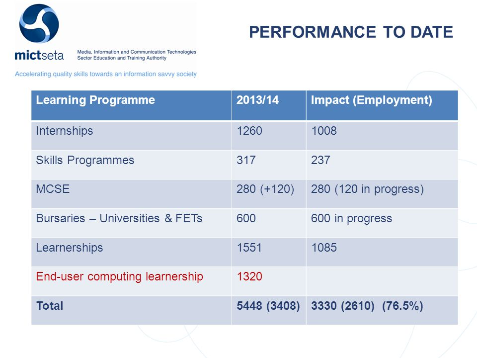 PERFORMANCE TO DATE Learning Programme2013/14Impact (Employment) Internships12601008 Skills Programmes317237 MCSE280 (+120)280 (120 in progress) Bursaries – Universities & FETs600600 in progress Learnerships15511085 End-user computing learnership1320 Total5448 (3408)3330 (2610) (76.5%)