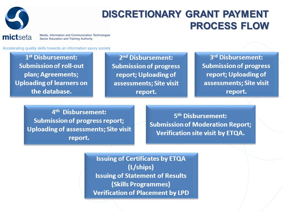 DISCRETIONARY GRANT PAYMENT PROCESS FLOW DISCRETIONARY GRANT PAYMENT PROCESS FLOW 1 st Disbursement: Submission of roll-out plan; Agreements; Uploading of learners on the database.