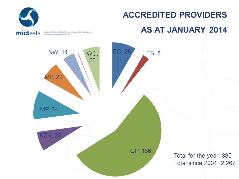 ACCREDITED PROVIDERS AS AT JANUARY 2014 Total for the year: 335 Total since 2001: 2,267
