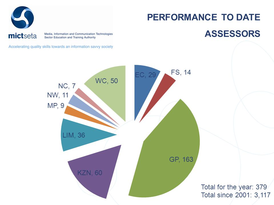 PERFORMANCE TO DATE ASSESSORS