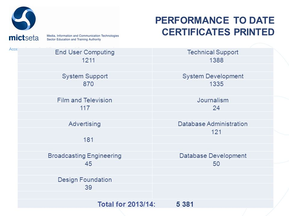 PERFORMANCE TO DATE CERTIFICATES PRINTED End User ComputingTechnical Support 1211 1388 System SupportSystem Development 870 1335 Film and TelevisionJournalism 117 24 AdvertisingDatabase Administration 181 121 Broadcasting EngineeringDatabase Development 45 50 Design Foundation 39 Total for 2013/14: 5 381