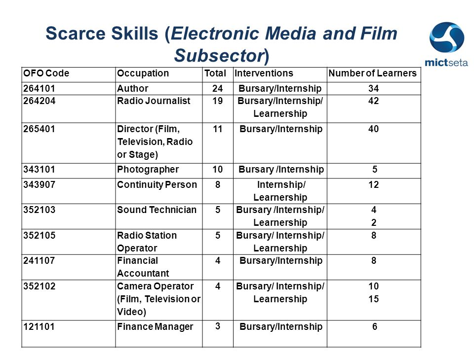 Scarce Skills (Electronic Media and Film Subsector) OFO CodeOccupationTotalInterventionsNumber of Learners 264101Author24Bursary/Internship34 264204Radio Journalist19 Bursary/Internship/ Learnership 42 265401 Director (Film, Television, Radio or Stage) 11 Bursary/Internship40 343101Photographer10 Bursary /Internship 5 343907Continuity Person8 Internship/ Learnership 12 352103Sound Technician5 Bursary /Internship/ Learnership 4242 352105 Radio Station Operator 5 Bursary/ Internship/ Learnership 8 241107 Financial Accountant 4 Bursary/Internship8 352102 Camera Operator (Film, Television or Video) 4 Bursary/ Internship/ Learnership 10 15 121101Finance Manager 3 Bursary/Internship 6