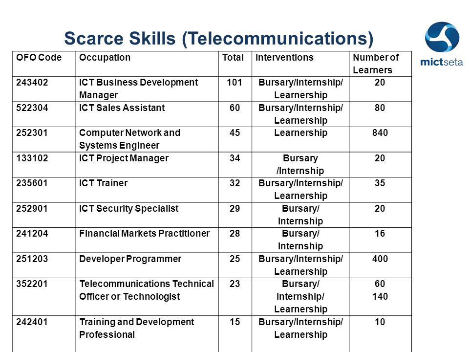 Scarce Skills (Telecommunications) OFO CodeOccupationTotalInterventions Number of Learners 243402 ICT Business Development Manager 101 Bursary/Internship/ Learnership 20 522304ICT Sales Assistant60 Bursary/Internship/ Learnership 80 252301 Computer Network and Systems Engineer 45Learnership840 133102ICT Project Manager34 Bursary /Internship 20 235601ICT Trainer32 Bursary/Internship/ Learnership 35 252901ICT Security Specialist29 Bursary/ Internship 20 241204Financial Markets Practitioner28 Bursary/ Internship 16 251203Developer Programmer25 Bursary/Internship/ Learnership 400 352201 Telecommunications Technical Officer or Technologist 23 Bursary/ Internship/ Learnership 60 140 242401Training and Development Professional 15Bursary/Internship/ Learnership 10