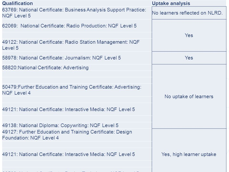 QUALIFICATIONS REVIEW QualificationUptake analysis 63769: National Certificate: Business Analysis Support Practice: NQF Level 5 No learners reflected on NLRD.