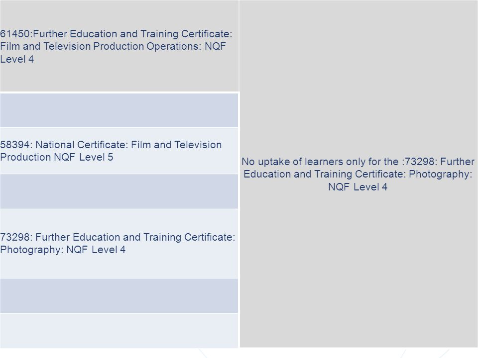 QUALIFICATIONS REVIEW 61450:Further Education and Training Certificate: Film and Television Production Operations: NQF Level 4 No uptake of learners o
