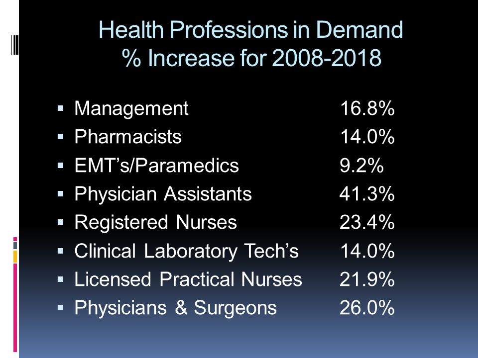 Health Professions in Demand % Increase for 2008-2018  Management16.8%  Pharmacists14.0%  EMT's/Paramedics9.2%  Physician Assistants41.3%  Regist