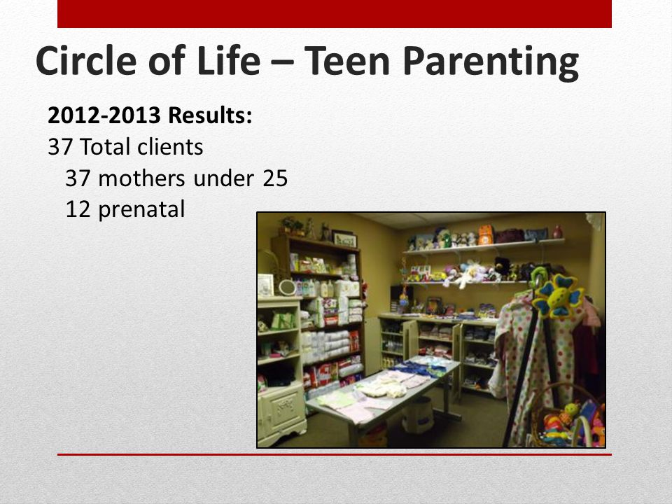 Circle of Life – Teen Parenting 2012-2013 Results: 37 Total clients 37 mothers under 25 12 prenatal
