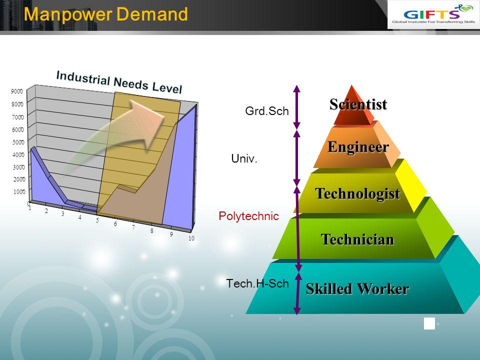 LOGO 1 2 3 4 5 6 7 8 9 10 0 1000 2000 3000 4000 5000 6000 7000 8000 9000 Skilled Worker Technician Technologist Engineer Scientist Grd.Sch Univ. Tech.