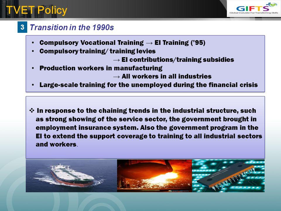 LOGO Compulsory Vocational Training → EI Training ('95) Compulsory training/ training levies → EI contributions/training subsidies Production workers