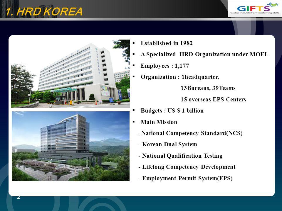 LOGO 1. HRD KOREA 2  Established in 1982  A Specialized HRD Organization under MOEL  Employees : 1,177  Organization : 1headquarter, 13Bureaus, 39