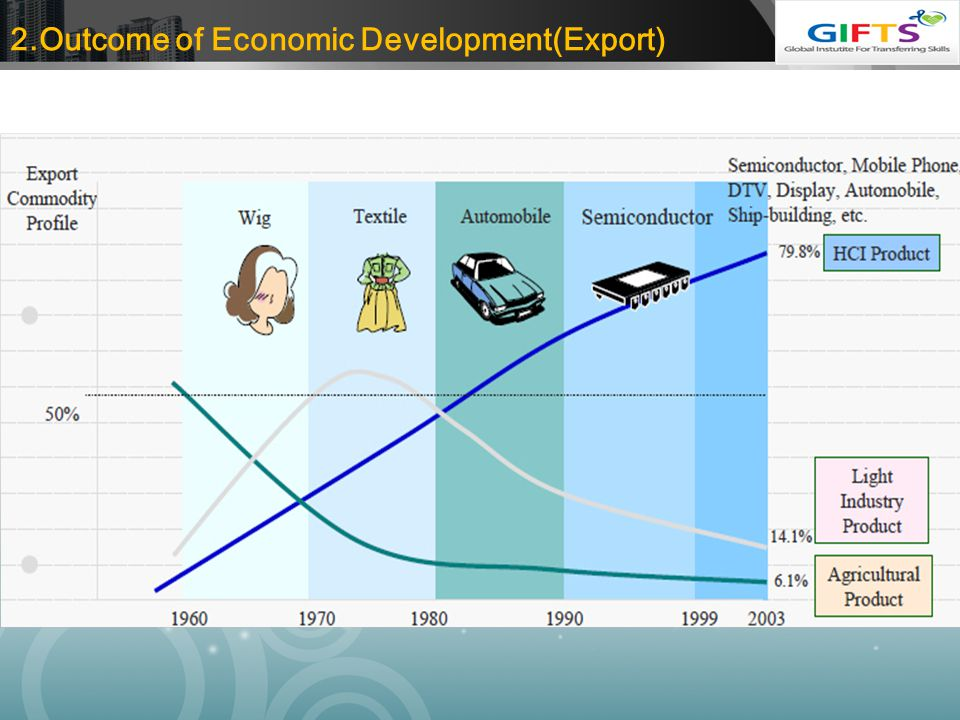2.Outcome of Economic Development(Export)
