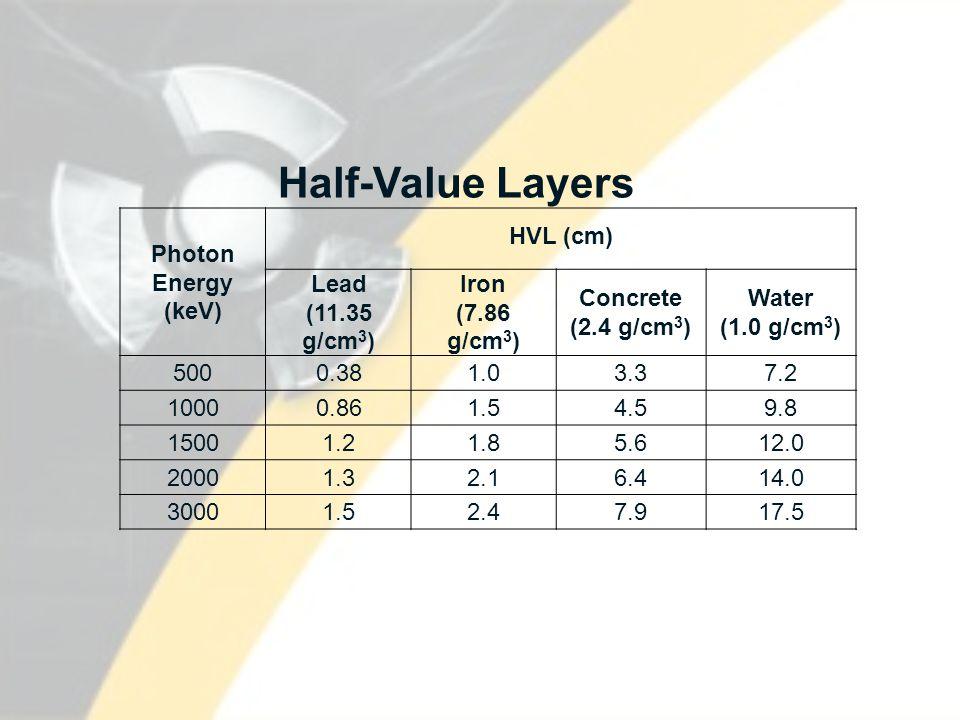 Photon Energy (keV) HVL (cm) Lead (11.35 g/cm 3 ) Iron (7.86 g/cm 3 ) Concrete (2.4 g/cm 3 ) Water (1.0 g/cm 3 ) 5000.381.03.37.2 10000.861.54.59.8 15