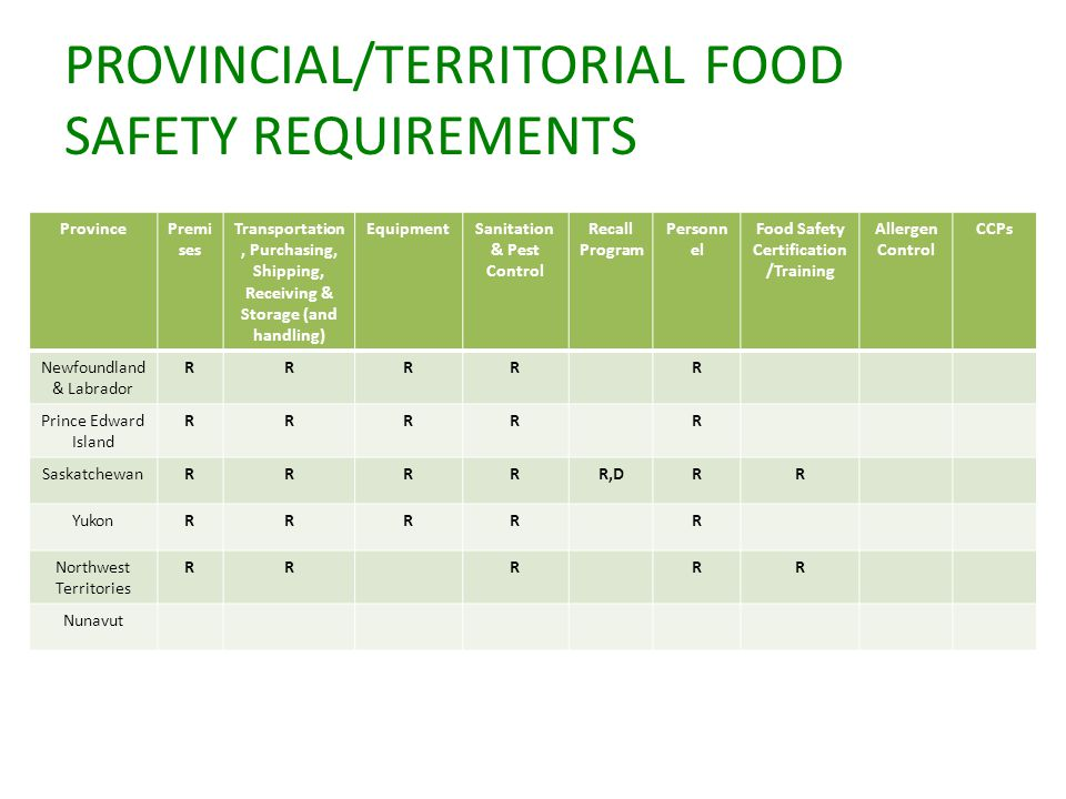 PROVINCIAL/TERRITORIAL FOOD SAFETY REQUIREMENTS ProvincePremi ses Transportation, Purchasing, Shipping, Receiving & Storage (and handling) EquipmentSanitation & Pest Control Recall Program Personn el Food Safety Certification /Training Allergen Control CCPs Newfoundland & Labrador RRRRR Prince Edward Island RRRRR SaskatchewanRRRRR,DRR YukonRRRRR Northwest Territories RRRRR Nunavut