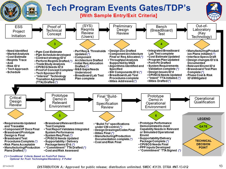 2014-04-03 DISTRIBUTION A.: Approved for public release; distribution unlimited. SMDC #3139. DTRA #NT-13-612 Tech Program Events Gates/TDP's [With Sam