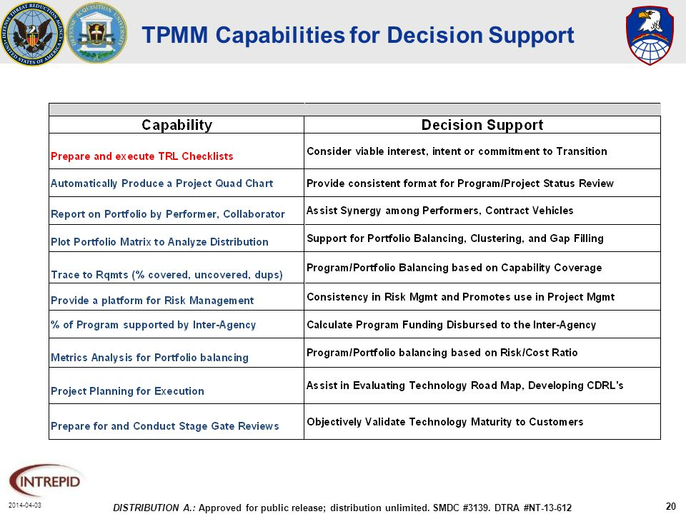 2014-04-03 DISTRIBUTION A.: Approved for public release; distribution unlimited. SMDC #3139. DTRA #NT-13-612 20 TPMM Capabilities for Decision Support