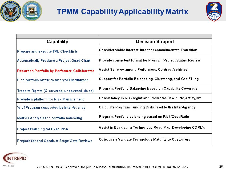 2014-04-03 DISTRIBUTION A.: Approved for public release; distribution unlimited. SMDC #3139. DTRA #NT-13-612 26 TPMM Capability Applicability Matrix
