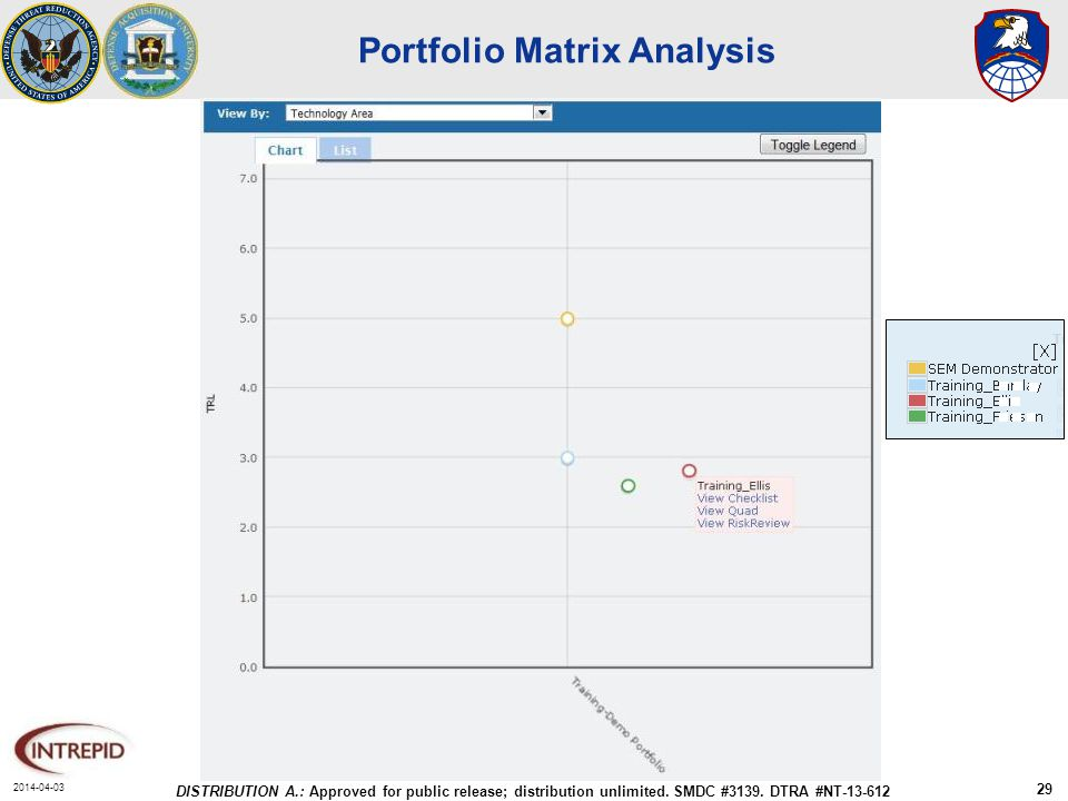 2014-04-03 DISTRIBUTION A.: Approved for public release; distribution unlimited. SMDC #3139. DTRA #NT-13-612 29 Portfolio Matrix Analysis