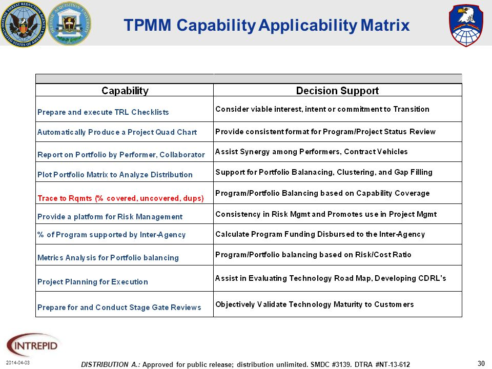 2014-04-03 DISTRIBUTION A.: Approved for public release; distribution unlimited. SMDC #3139. DTRA #NT-13-612 30 TPMM Capability Applicability Matrix
