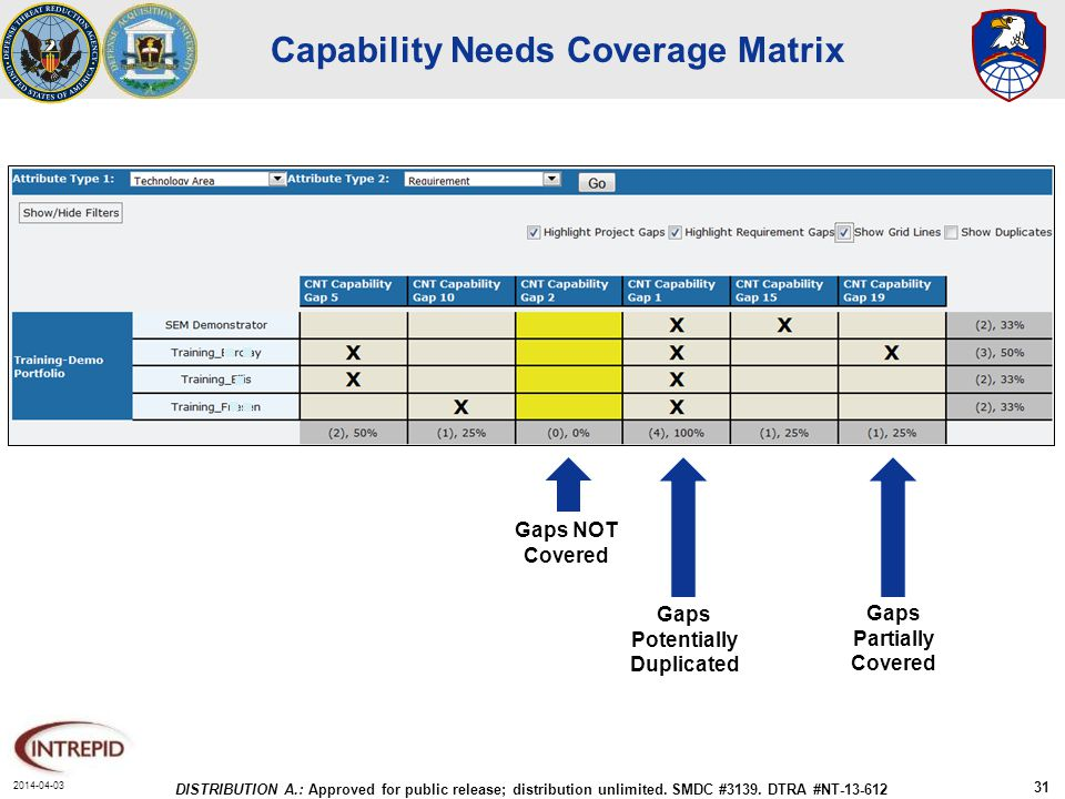 2014-04-03 DISTRIBUTION A.: Approved for public release; distribution unlimited. SMDC #3139. DTRA #NT-13-612 31 Capability Needs Coverage Matrix TECH
