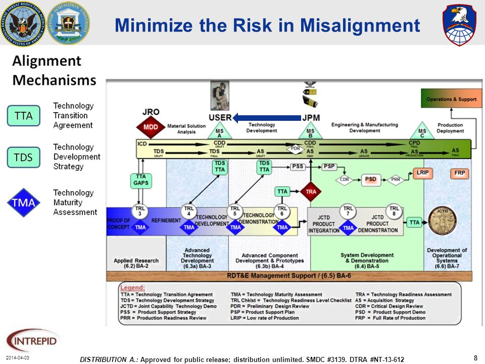 2014-04-03 DISTRIBUTION A.: Approved for public release; distribution unlimited. SMDC #3139. DTRA #NT-13-612 8 Minimize the Risk in Misalignment