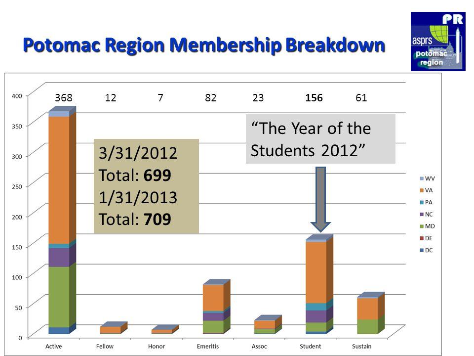 Potomac Region Membership Breakdown 3/31/2012 Total: 699 1/31/2013 Total: 709 368 12 7 82 23 156 61 The Year of the Students 2012