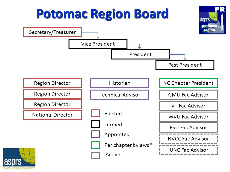 Potomac Region Board Past President Secretary/Treasurer Vice President President Region Director National Director Historian Technical Advisor NC Chapter President Elected Termed Appointed Per chapter bylaws * GMU Fac Advisor VT Fac Advisor WVU Fac Advisor PSU Fac Advisor Active NVCC Fac Advisor UNC Fac Advisor