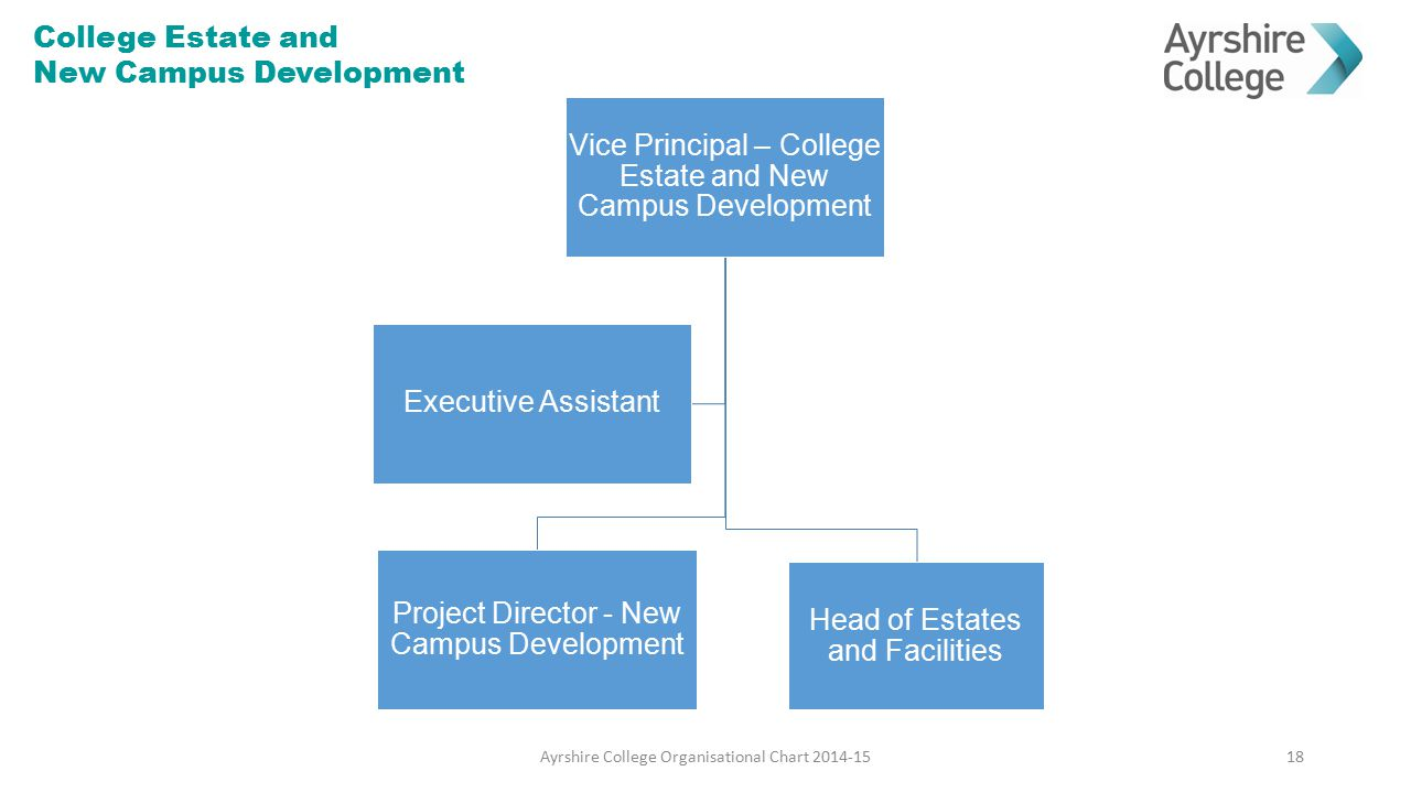 College Estate and New Campus Development 18Ayrshire College Organisational Chart 2014-15 Vice Principal – College Estate and New Campus Development P