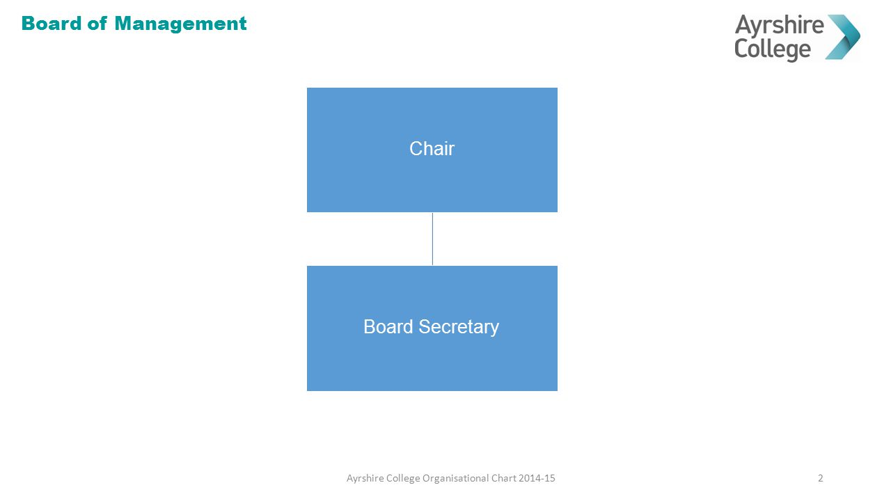 Chair Board Secretary Board of Management 2Ayrshire College Organisational Chart 2014-15