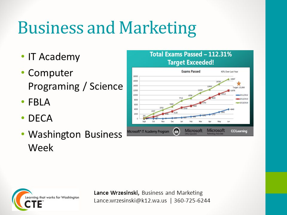 Business and Marketing IT Academy Computer Programing / Science FBLA DECA Washington Business Week Lance Wrzesinski, Business and Marketing Lance.wrzesinski@k12.wa.us | 360-725-6244
