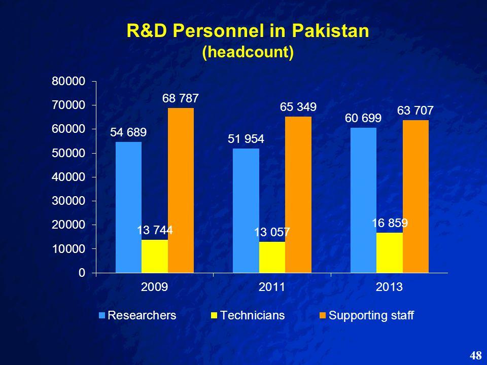 48 R&D Personnel in Pakistan (headcount)
