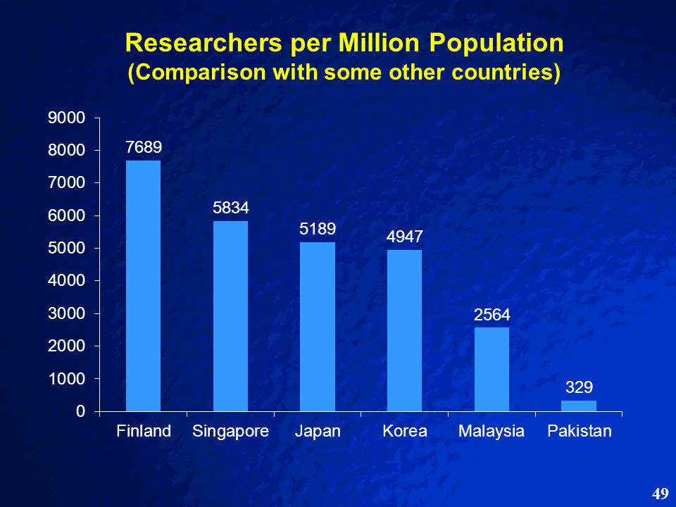 49 Researchers per Million Population (Comparison with some other countries)