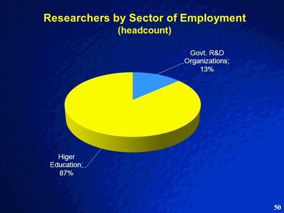 50 Researchers by Sector of Employment (headcount)
