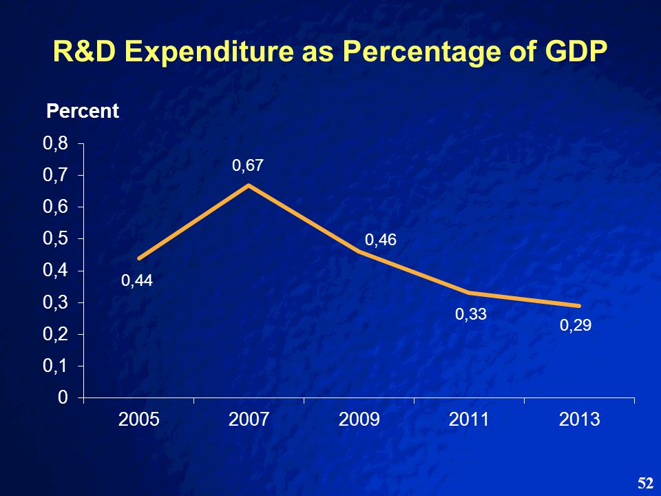 52 R&D Expenditure as Percentage of GDP