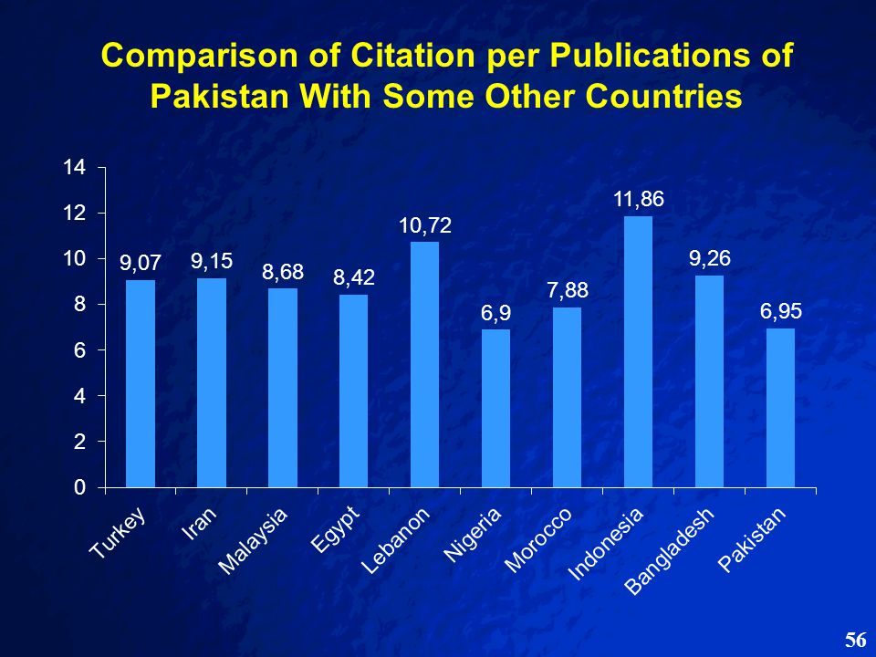 56 Comparison of Citation per Publications of Pakistan With Some Other Countries