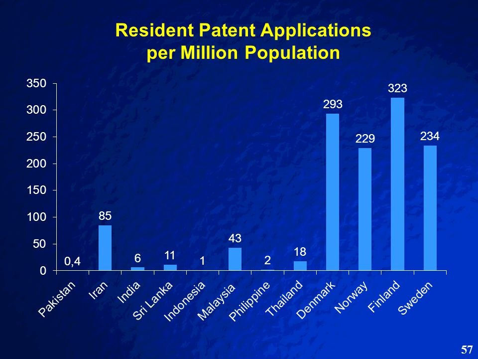 57 Resident Patent Applications per Million Population