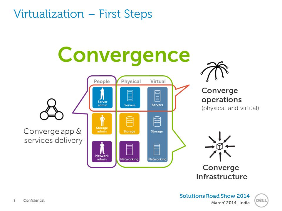 2 Solutions Road Show 2014 March' 2014 | India Confidential Convergence Virtualization – First Steps Converge operations (physical and virtual) Converge app & services delivery Converge infrastructure 2 Confidential