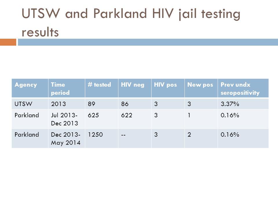 AgencyTime period # testedHIV negHIV posNew posPrev undx seropositivity UTSW20138986333.37% ParklandJul 2013- Dec 2013 625622310.16% ParklandDec 2013-