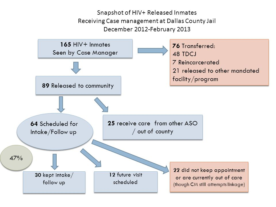 Snapshot of HIV+ Released Inmates Receiving Case management at Dallas County Jail December 2012-February 2013 25 receive care from other ASO / out of