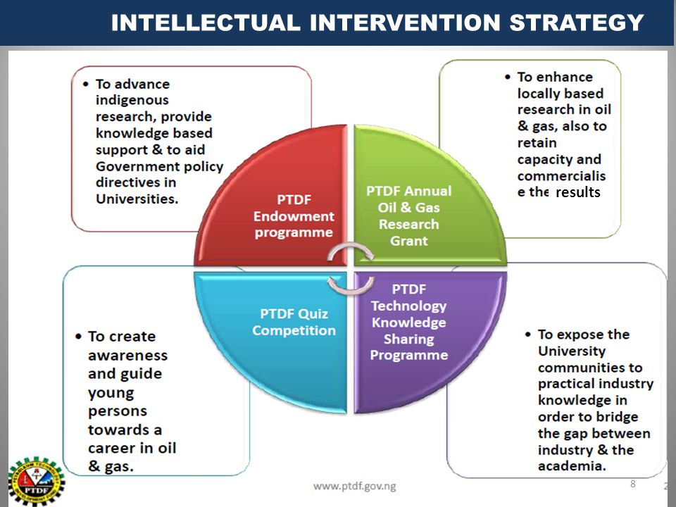 8 INTELLECTUAL INTERVENTION STRATEGY 8 results