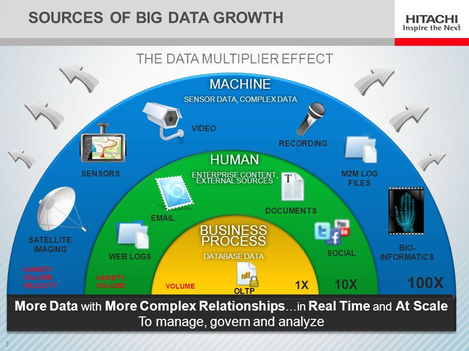 3 BUSINESS PROCESS DATABASE DATA BUSINESS PROCESS DATABASE DATA HUMAN ENTERPRISE CONTENT, EXTERNAL SOURCES HUMAN ENTERPRISE CONTENT, EXTERNAL SOURCES