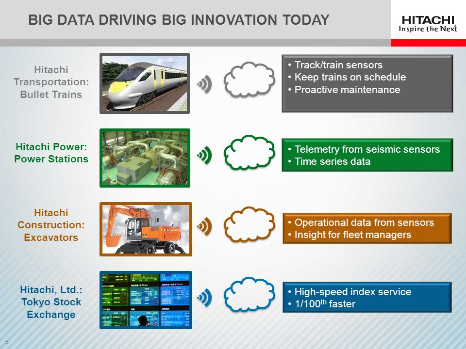 5 BIG DATA DRIVING BIG INNOVATION TODAY Hitachi Transportation: Bullet Trains Track/train sensors Keep trains on schedule Proactive maintenance Telemetry from seismic sensors Time series data Operational data from sensors Insight for fleet managers Hitachi Power: Power Stations Hitachi Construction: Excavators Hitachi, Ltd.: Tokyo Stock Exchange High-speed index service 1/100 th faster