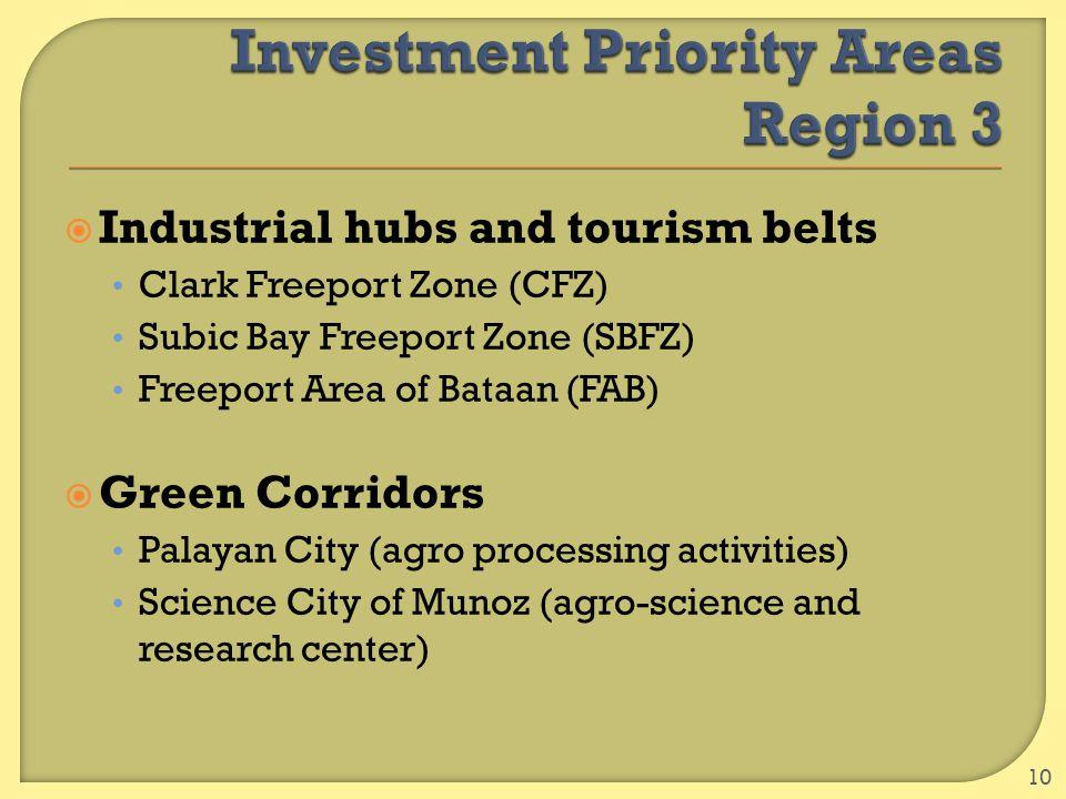  Industrial hubs and tourism belts Clark Freeport Zone (CFZ) Subic Bay Freeport Zone (SBFZ) Freeport Area of Bataan (FAB)  Green Corridors Palayan C