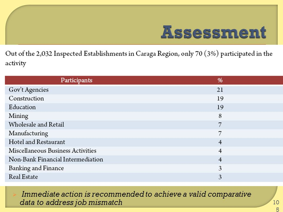  Immediate action is recommended to achieve a valid comparative data to address job mismatch 105